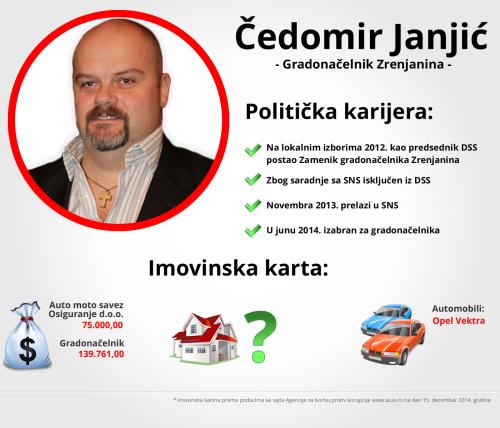 Čedomir Janjić